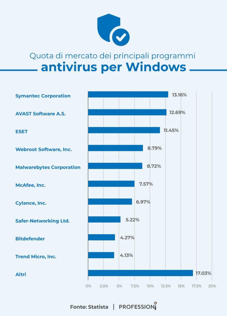 Quota di mercato dei principali programmi antivirus per Windows